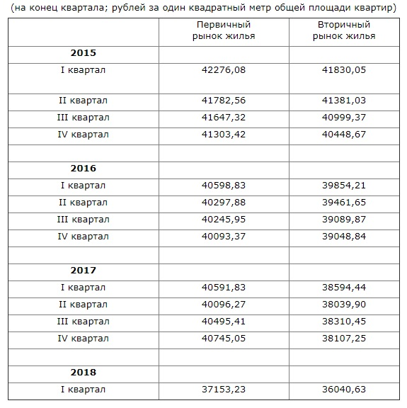 Средние цены на рынке жилья в Саратовской области в 1-м квартале 2018 года.jpg