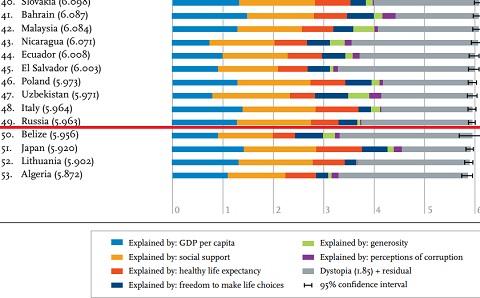 Россия улучшила позиции в рейтинге счастливых стран
