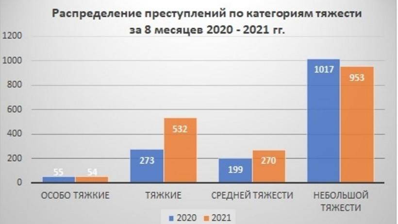 Прокуратура: В Саратовской области резко выросла женская преступность