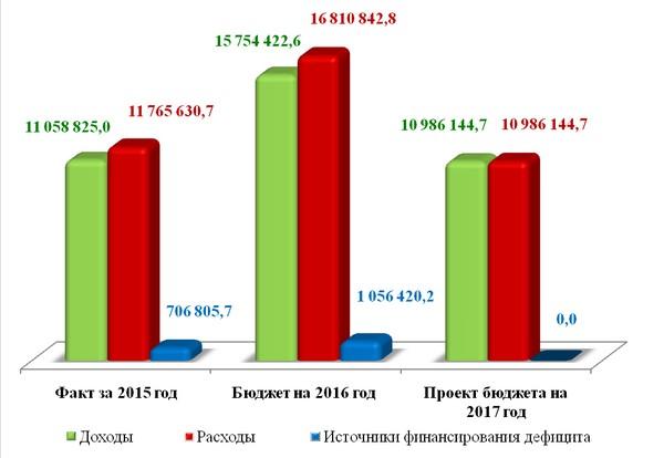 Изменение доходной части бюджета