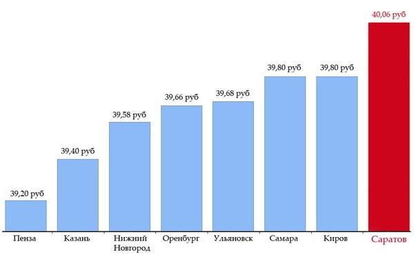 Средняя цена бензина