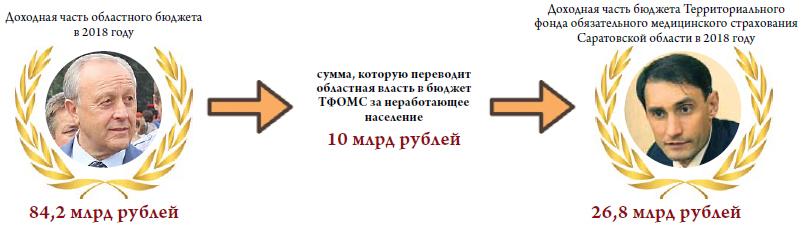 Губернатор Саратовской области Валерий Радаев и глава регионального ТФОМС Андрей Саухин – соратники